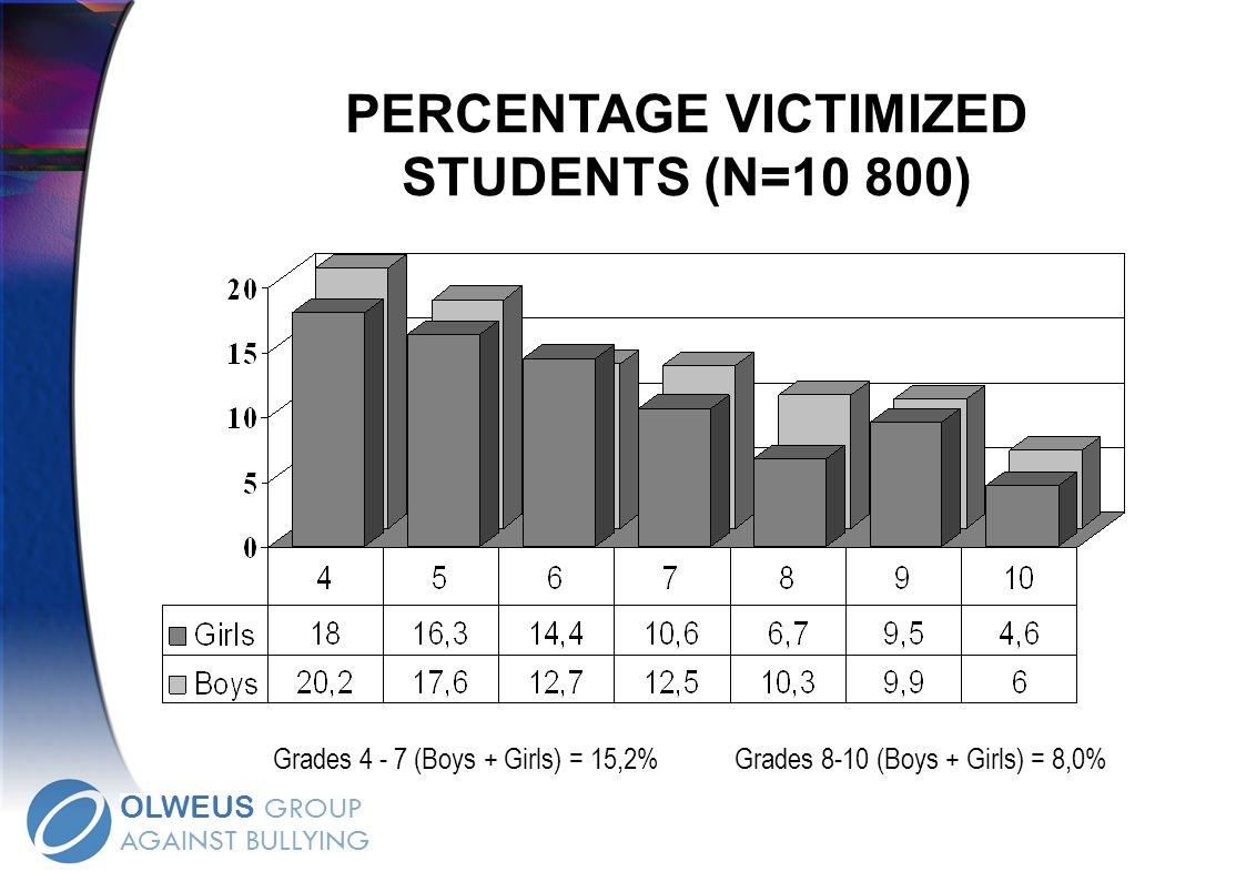 Percentage bullied students 2001–2003. Elementary grades (4-7).