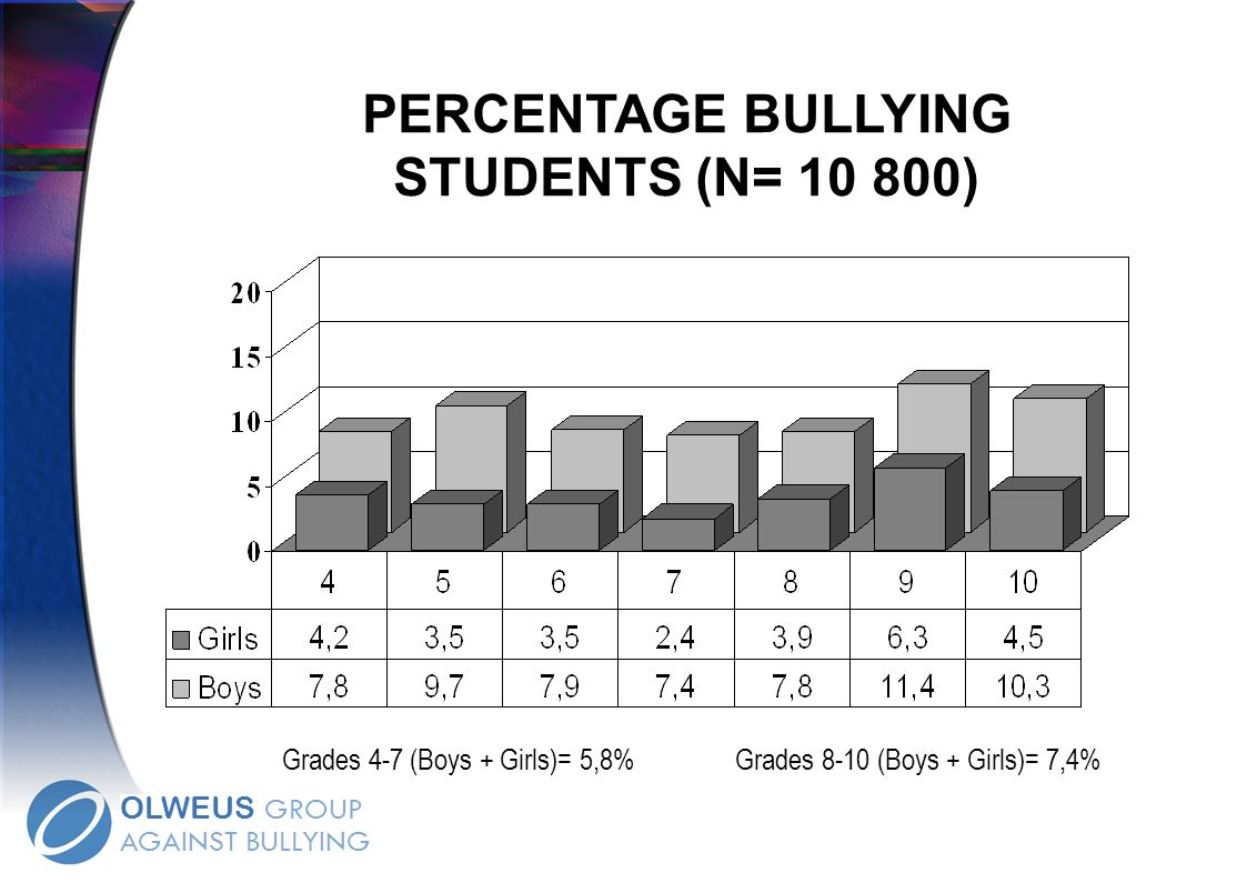 PERCENTAGE BULLYING STUDENTS (N= 10 800) Grades 4-7 (Boys + Girls)= 5,8%Grades 8-10 (Boys + Girls)= 7,4% OLWEUS GROUP AGAINST BULLYING