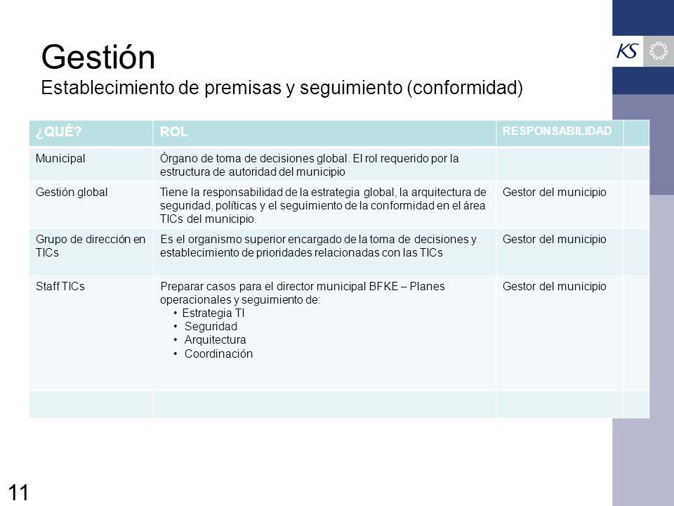 Gestión Establecimiento de premisas y seguimiento (conformidad) ¿QUÉ?ROL RESPONSABILIDAD MunicipalÓrgano de toma de decisiones global.