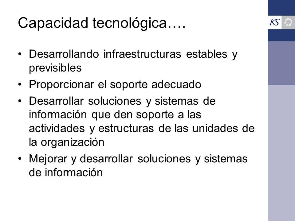 Capacidad tecnológica….
