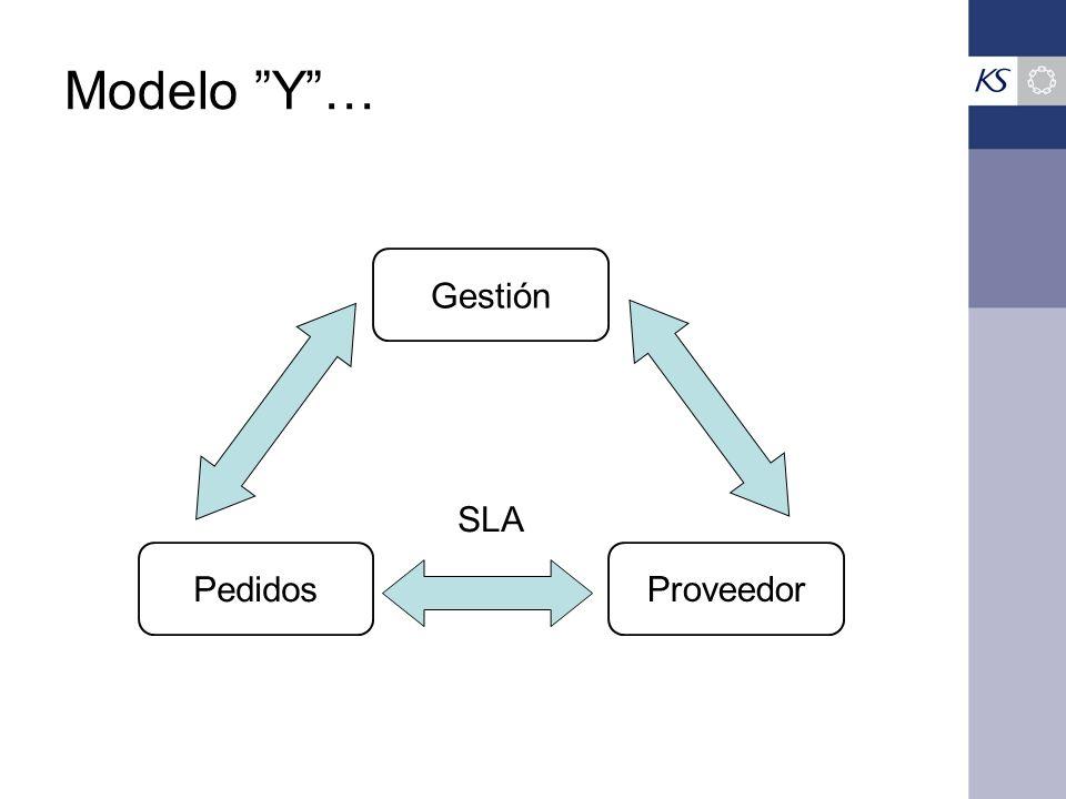Modelo Y… Proveedor Pedidos Gestión SLA