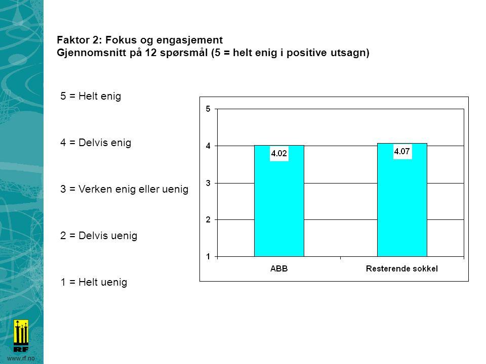 www.rf.no Faktor 2: Fokus og engasjement Gjennomsnitt på 12 spørsmål (5 = helt enig i positive utsagn) 5 = Helt enig 4 = Delvis enig 3 = Verken enig e