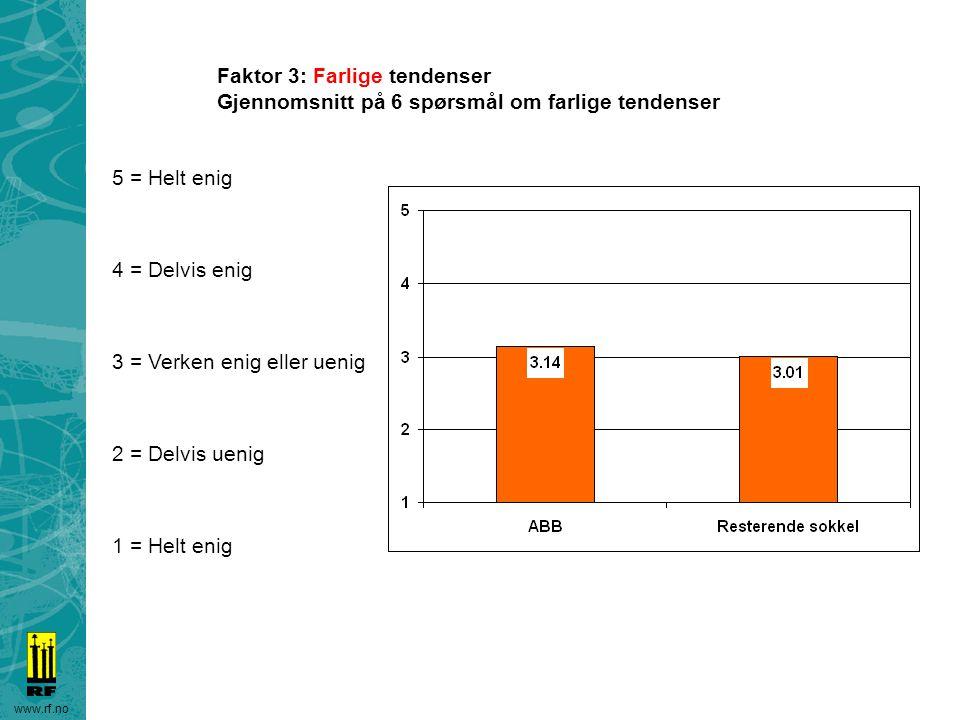 www.rf.no Faktor 3: Farlige tendenser Gjennomsnitt på 6 spørsmål om farlige tendenser 5 = Helt enig 4 = Delvis enig 3 = Verken enig eller uenig 2 = De