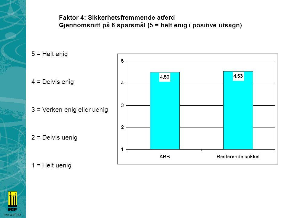 www.rf.no Faktor 4: Sikkerhetsfremmende atferd Gjennomsnitt på 6 spørsmål (5 = helt enig i positive utsagn) 5 = Helt enig 4 = Delvis enig 3 = Verken e