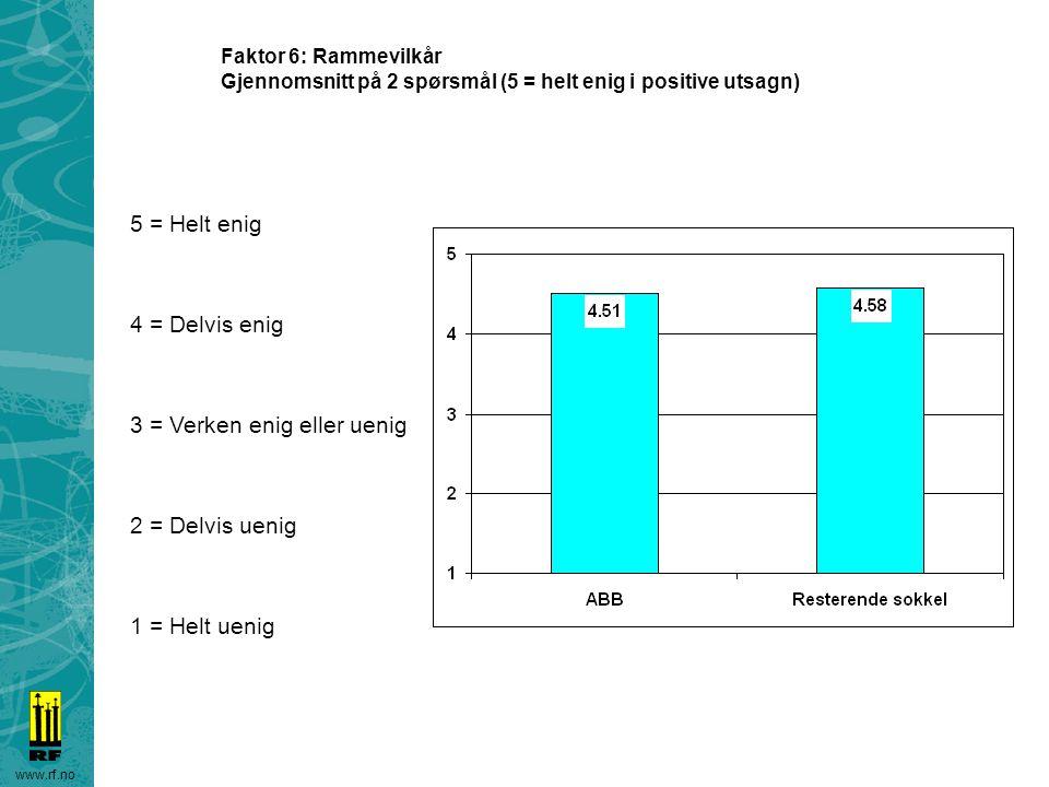 www.rf.no Faktor 6: Rammevilkår Gjennomsnitt på 2 spørsmål (5 = helt enig i positive utsagn) 5 = Helt enig 4 = Delvis enig 3 = Verken enig eller uenig