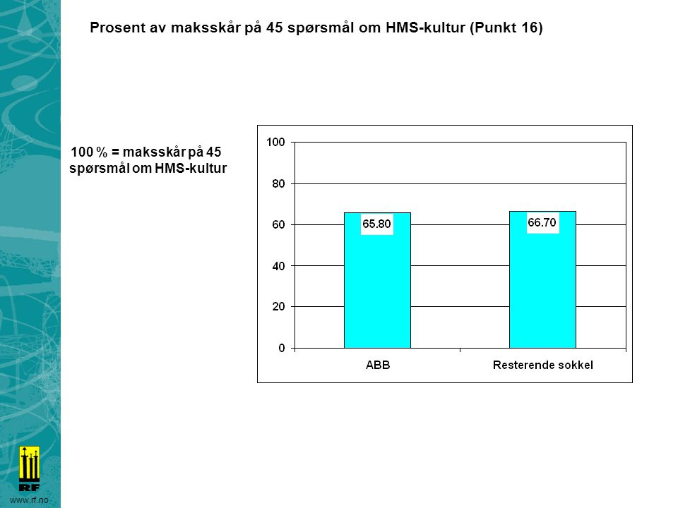www.rf.no Prosent av maksskår på 45 spørsmål om HMS-kultur (Punkt 16) 100 % = maksskår på 45 spørsmål om HMS-kultur