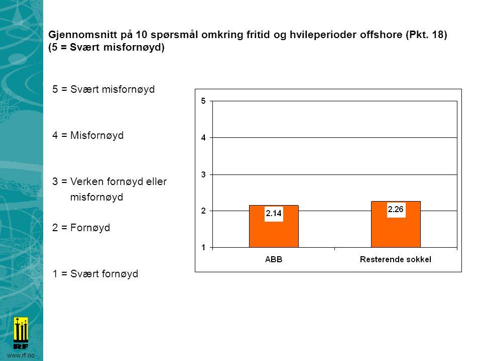 www.rf.no Gjennomsnitt på 10 spørsmål omkring fritid og hvileperioder offshore (Pkt. 18) (5 = Svært misfornøyd) 5 = Svært misfornøyd 4 = Misfornøyd 3