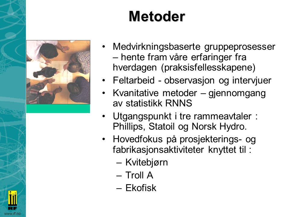 www.rf.noMetoder Medvirkningsbaserte gruppeprosesser – hente fram våre erfaringer fra hverdagen (praksisfellesskapene) Feltarbeid - observasjon og int