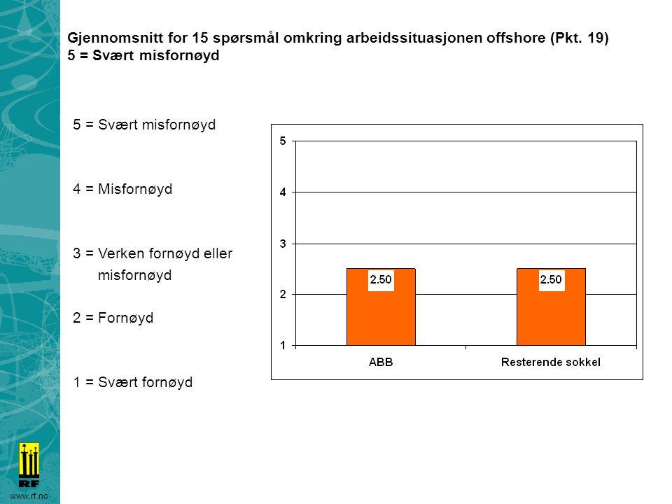 www.rf.no Gjennomsnitt for 15 spørsmål omkring arbeidssituasjonen offshore (Pkt. 19) 5 = Svært misfornøyd 4 = Misfornøyd 3 = Verken fornøyd eller misf