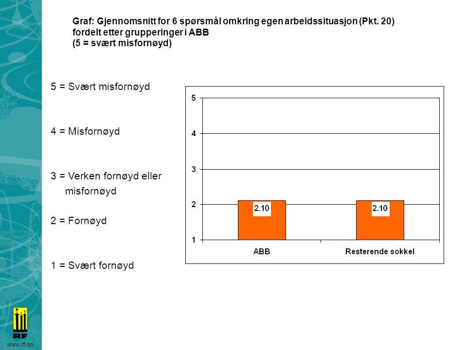 www.rf.no Graf: Gjennomsnitt for 6 spørsmål omkring egen arbeidssituasjon (Pkt. 20) fordelt etter grupperinger i ABB (5 = svært misfornøyd) 5 = Svært