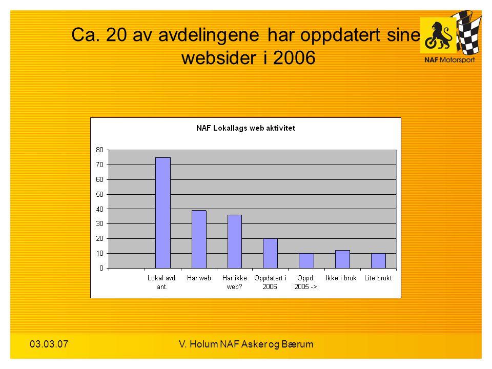 03.03.07V. Holum NAF Asker og Bærum Ca. 20 av avdelingene har oppdatert sine websider i 2006