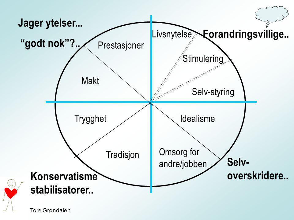 """Tore Grøndalen Jager ytelser... """"godt nok""""?.. Konservatisme stabilisatorer.. Forandringsvillige.. Selv- overskridere.. Prestasjoner Makt Trygghet Trad"""
