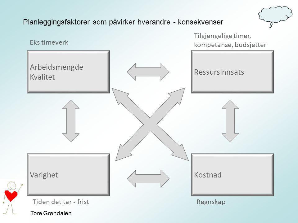 Tore Grøndalen Planleggingsfaktorer som påvirker hverandre - konsekvenser Arbeidsmengde Kvalitet Varighet Ressursinnsats Kostnad Eks timeverk Tilgjeng