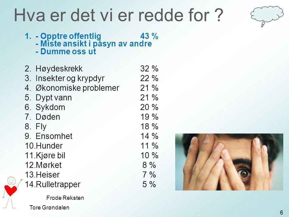 Tore Grøndalen Hva er det vi er redde for ? 1.- Opptre offentlig43 % - Miste ansikt i påsyn av andre - Dumme oss ut 2.Høydeskrekk32 % 3.Insekter og kr