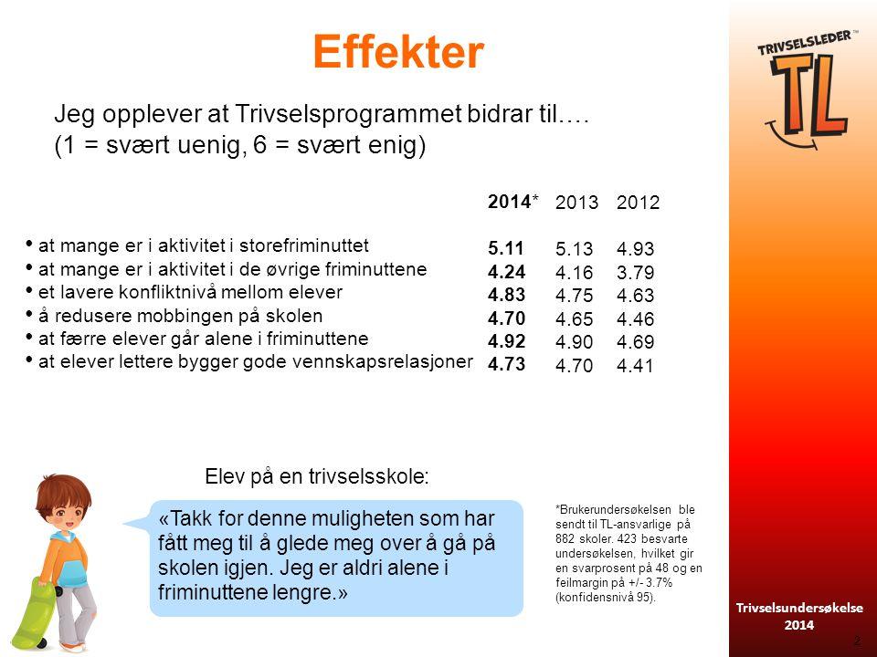 Trivselsundersøkelse 2014 Effekter 2 Jeg opplever at Trivselsprogrammet bidrar til….