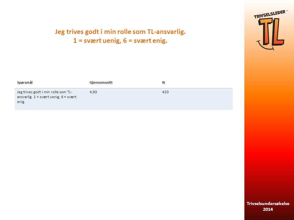 Trivselsundersøkelse 2014 Jeg synes lekekursene fungerer godt i forhold til SpørsmålGjennomsnittN Informasjon i forkant4,87414 Organisering5,07417 Utvalg av aktiviteter4,97415