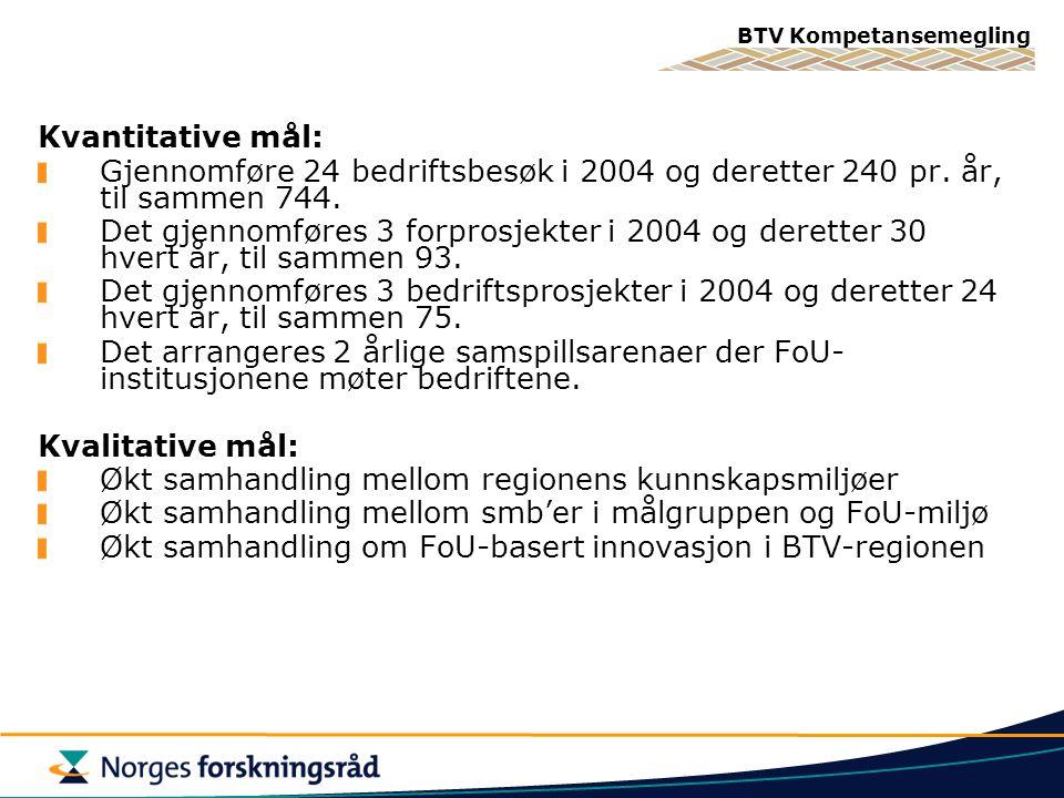 BTV Kompetansemegling Kvantitative mål: Gjennomføre 24 bedriftsbesøk i 2004 og deretter 240 pr. år, til sammen 744. Det gjennomføres 3 forprosjekter i