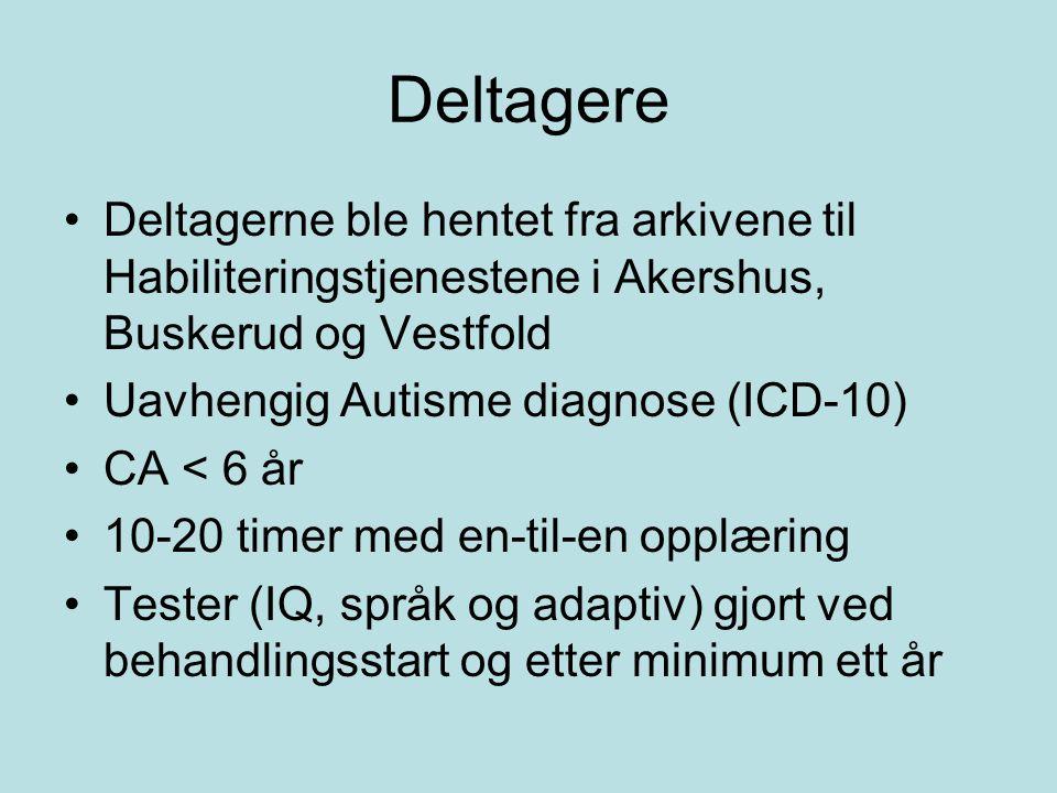 Deltagere Deltagerne ble hentet fra arkivene til Habiliteringstjenestene i Akershus, Buskerud og Vestfold Uavhengig Autisme diagnose (ICD-10) CA < 6 år 10-20 timer med en-til-en opplæring Tester (IQ, språk og adaptiv) gjort ved behandlingsstart og etter minimum ett år