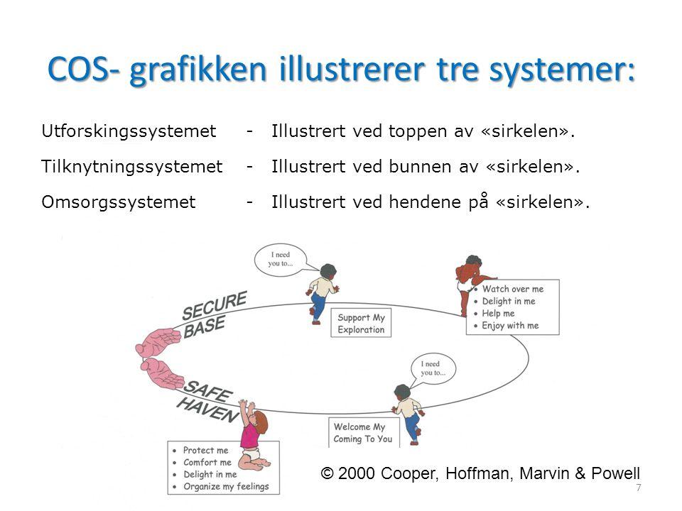 COS- grafikken illustrerer tre systemer: Utforskingssystemet - Illustrert ved toppen av «sirkelen». Tilknytningssystemet - Illustrert ved bunnen av «s