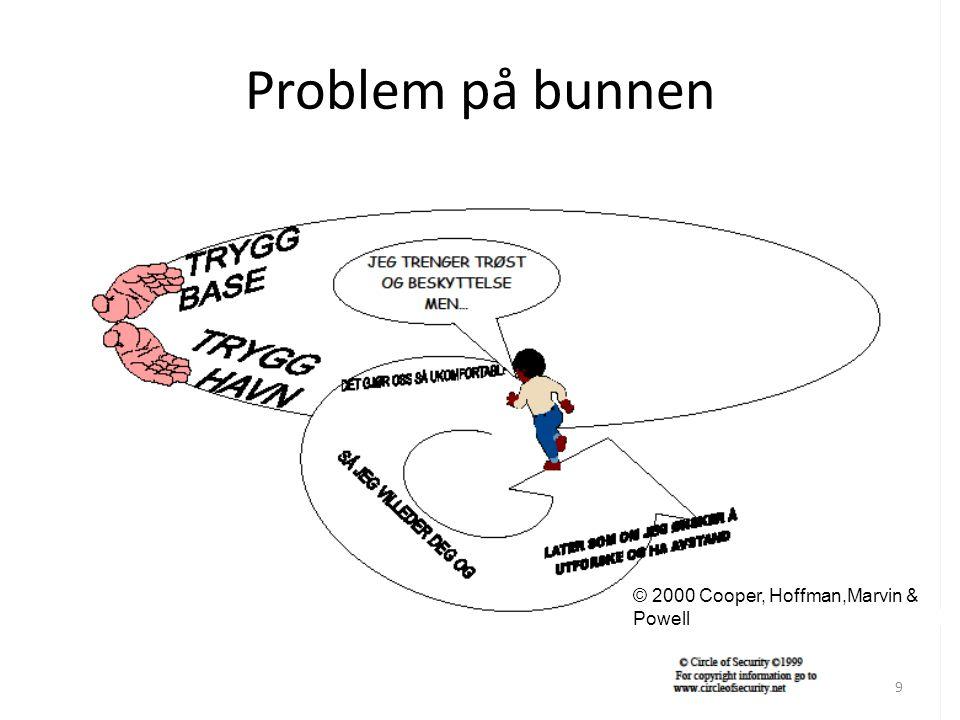 NEMO Problem på bunnen © 2000 Cooper, Hoffman,Marvin & Powell 9