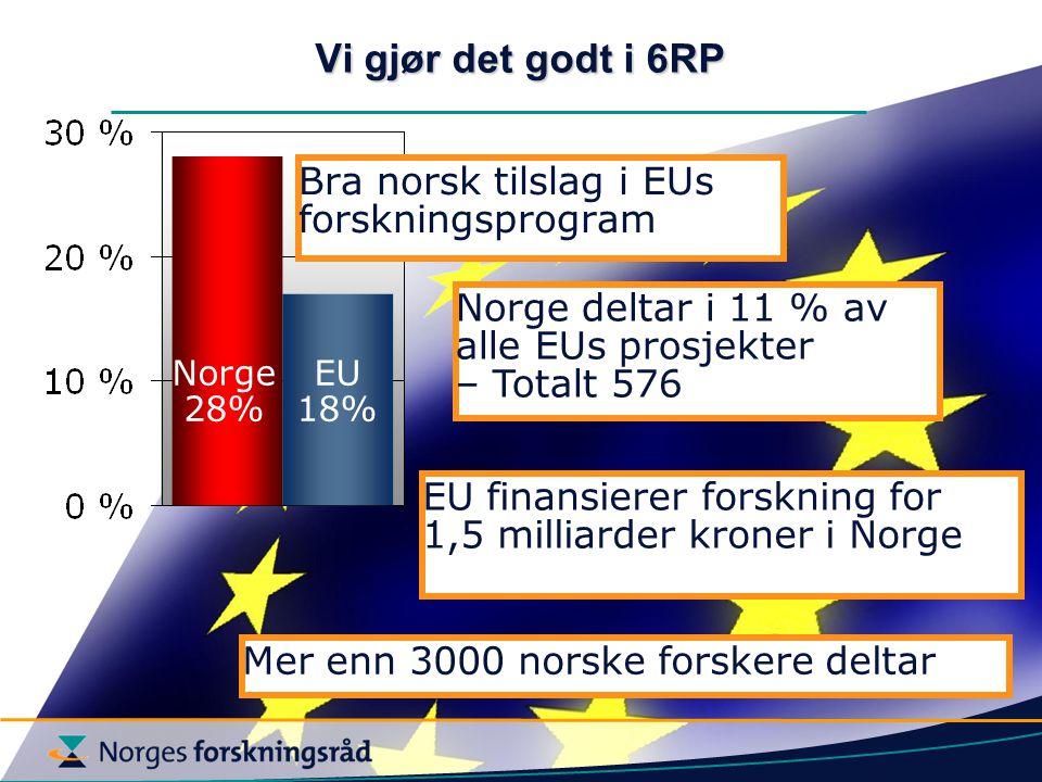 Vi gjør det godt i 6RP Bra norsk tilslag i EUs forskningsprogram Norge 28% EU 18% Norge deltar i 11 % av alle EUs prosjekter – Totalt 576 EU finansierer forskning for 1,5 milliarder kroner i Norge Mer enn 3000 norske forskere deltar