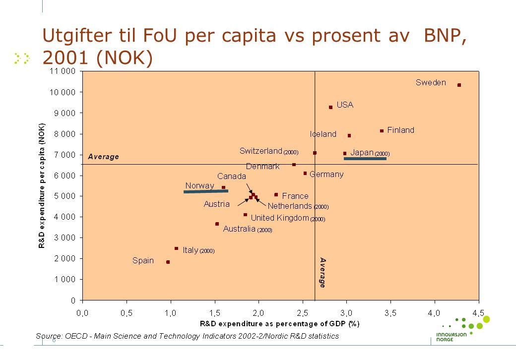 7 Teknologisektorens bidrag til handelsbalanse som del av industriell handel i noen utvalgte OECD-land i 1999 Negative contribution to trade balance Positive contribution to trade balance High/tech industries (4% or more of total turnover to R&D) Medium-high-tech industries (2.5% to 4% of total turnover to R&D) Medium-low-tech industries (1% to 2.5% of total turnover to R&D) Low-tech industries (Less than 1% of total turnover to R&D) Source: OECD, STAN database, May 2001 Japan Switzerland USA Germany Ireland UK France Sweden Austria Netherlands Denmark Canada Finland Norway Iceland -25% -20 -15 -10 -5 0 5 10 15 20 25%