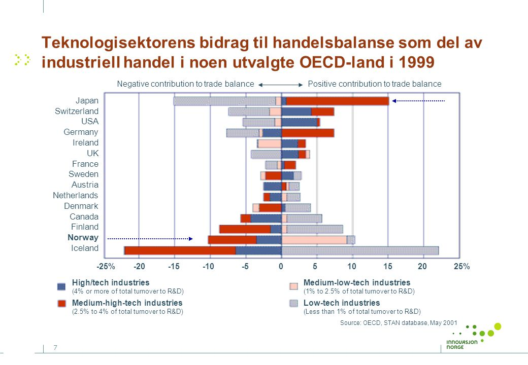 7 Teknologisektorens bidrag til handelsbalanse som del av industriell handel i noen utvalgte OECD-land i 1999 Negative contribution to trade balance Positive contribution to trade balance High/tech industries (4% or more of total turnover to R&D) Medium-high-tech industries (2.5% to 4% of total turnover to R&D) Medium-low-tech industries (1% to 2.5% of total turnover to R&D) Low-tech industries (Less than 1% of total turnover to R&D) Source: OECD, STAN database, May 2001 Japan Switzerland USA Germany Ireland UK France Sweden Austria Netherlands Denmark Canada Finland Norway Iceland -25% -20 -15 -10 -5 0 5 10 15 20 25%