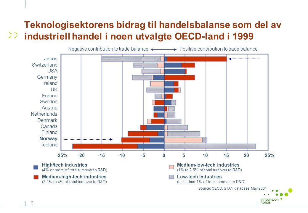 7 Teknologisektorens bidrag til handelsbalanse som del av industriell handel i noen utvalgte OECD-land i 1999 Negative contribution to trade balance P