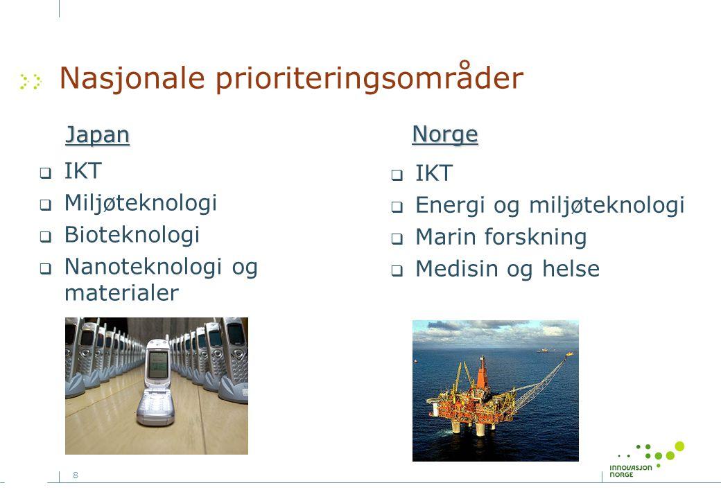 8 Nasjonale prioriteringsområder  IKT  Miljøteknologi  Bioteknologi  Nanoteknologi og materialer Japan Norge  IKT  Energi og miljøteknologi  Marin forskning  Medisin og helse