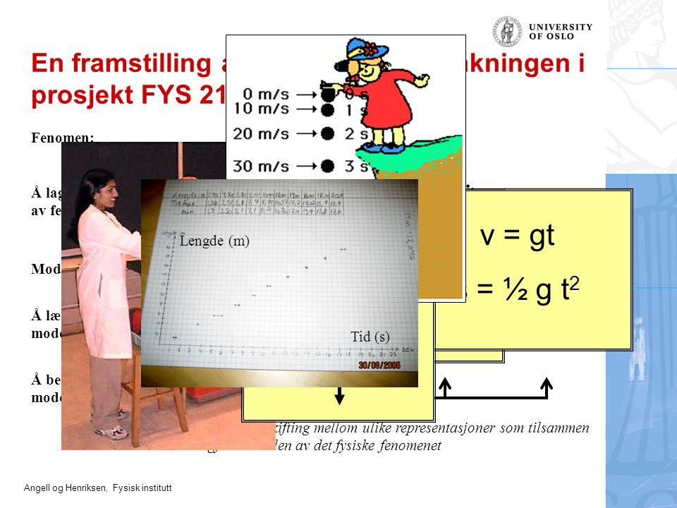 Angell og Henriksen, Fysisk institutt En framstilling av modellerings-tenkningen i prosjekt FYS 21 Modell: Fenomen: Å lære modellen: Å beherske modell