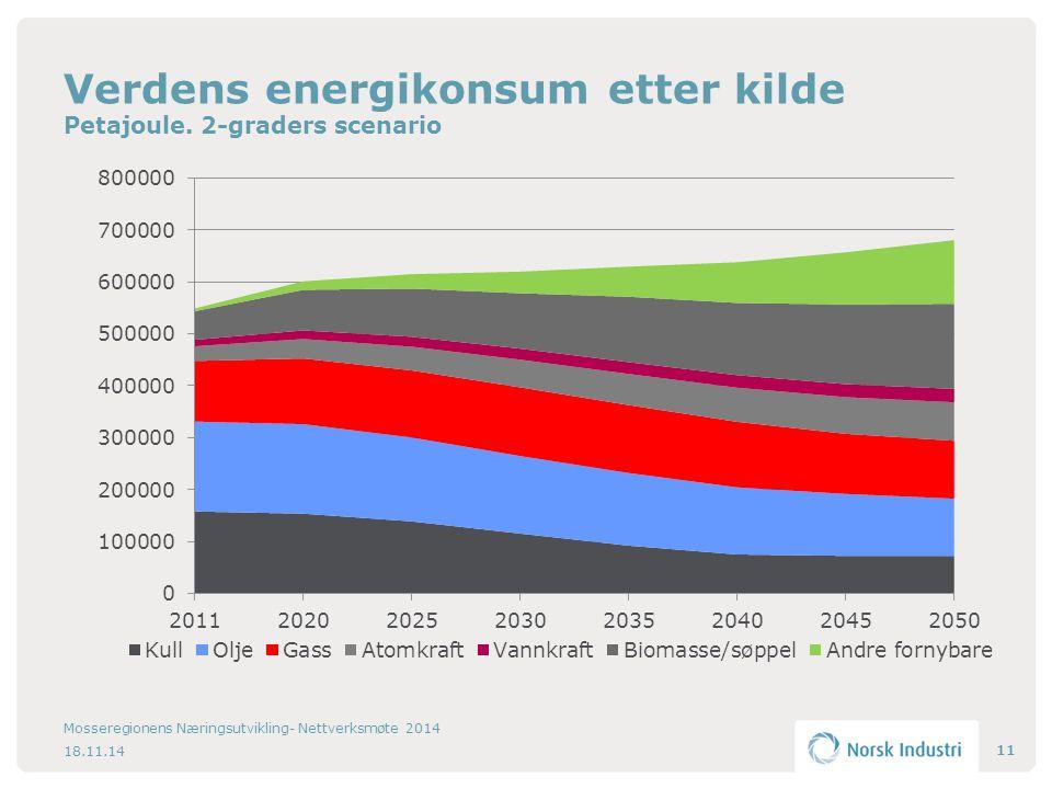 18.11.14 Mosseregionens Næringsutvikling- Nettverksmøte 2014 11 Verdens energikonsum etter kilde Petajoule.