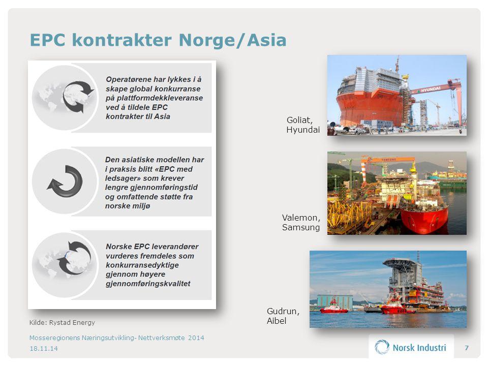 EPC kontrakter Norge/Asia 7 Goliat, Hyundai Valemon, Samsung Gudrun, Aibel 18.11.14 Mosseregionens Næringsutvikling- Nettverksmøte 2014 Kilde: Rystad Energy
