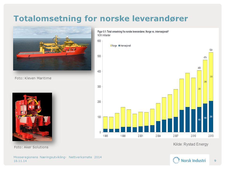 Totalomsetning for norske leverandører Mosseregionens Næringsutvikling- Nettverksmøte 2014 9 Foto: Aker Solutions Foto: Kleven Maritime 18.11.14 Kilde: Rystad Energy