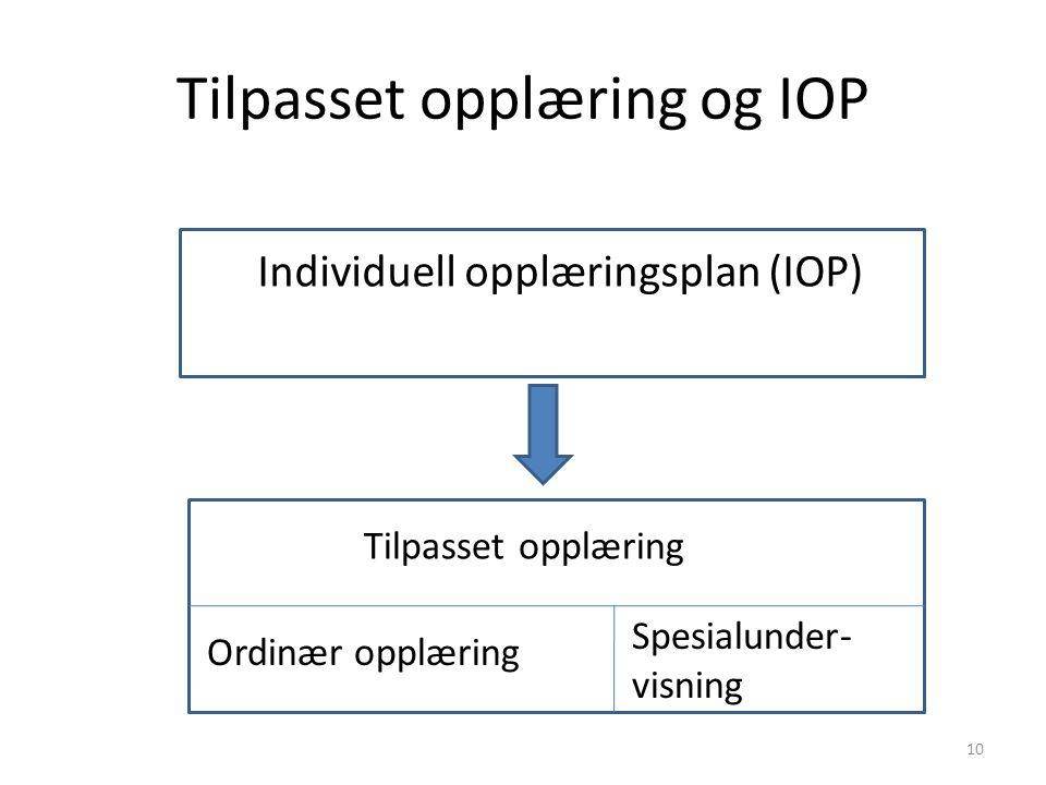 Tilpasset opplæring og IOP Individuell opplæringsplan (IOP) Tilpasset opplæring Ordinær opplæring Spesialunder- visning 10