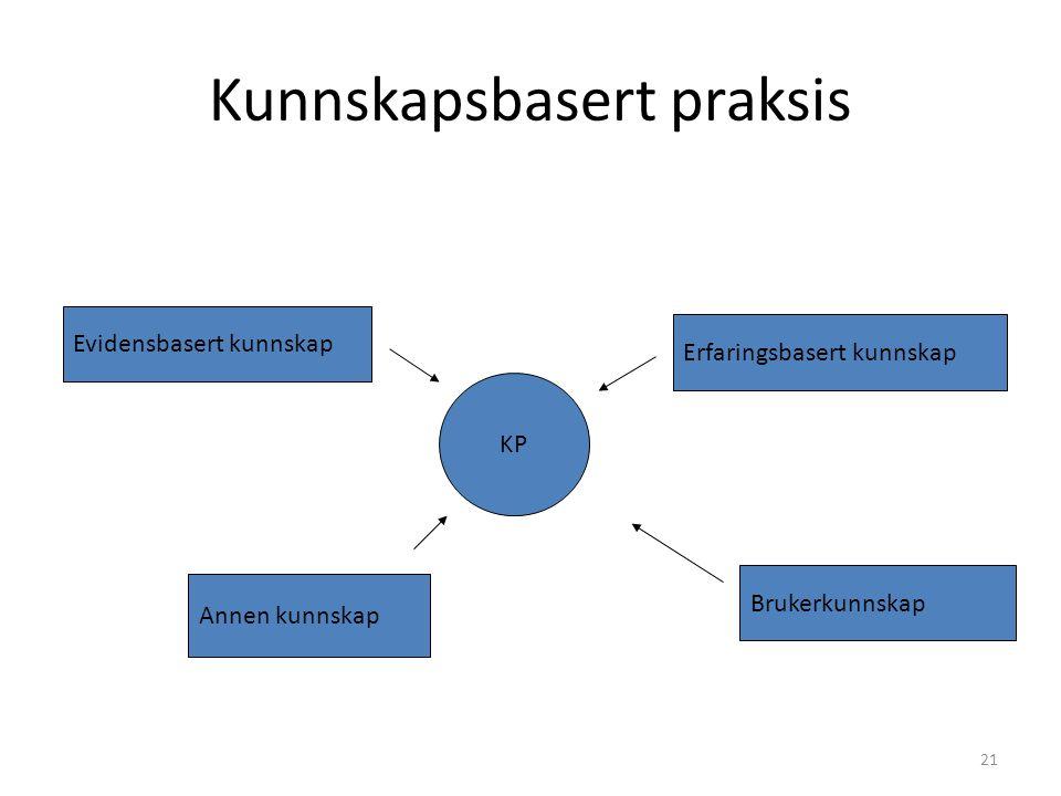 21 Kunnskapsbasert praksis KP Evidensbasert kunnskap Erfaringsbasert kunnskap Brukerkunnskap Annen kunnskap