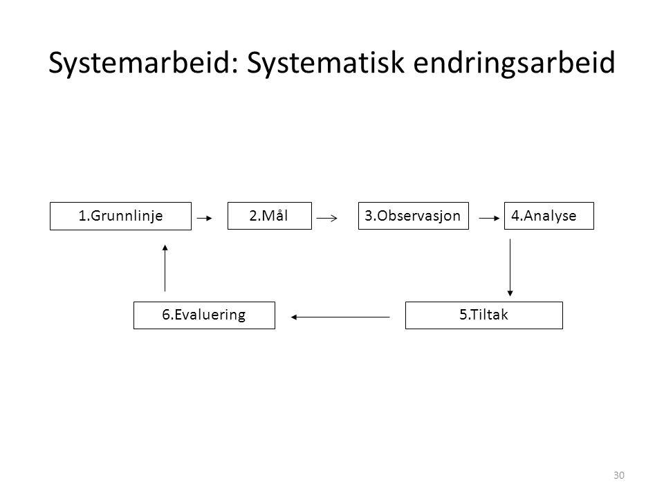 30 Systemarbeid: Systematisk endringsarbeid 1.Grunnlinje 2.Mål4.Analyse 5.Tiltak6.Evaluering 3.Observasjon