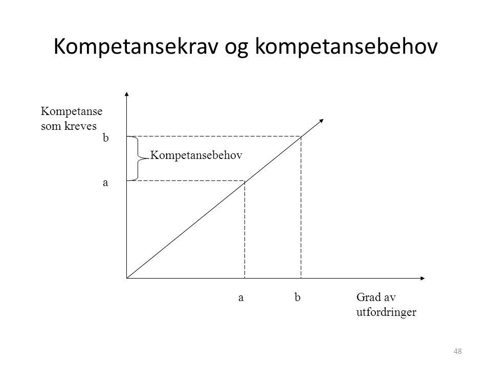 Grad av utfordringer Kompetanse som kreves a ab b Kompetansebehov Kompetansekrav og kompetansebehov 48