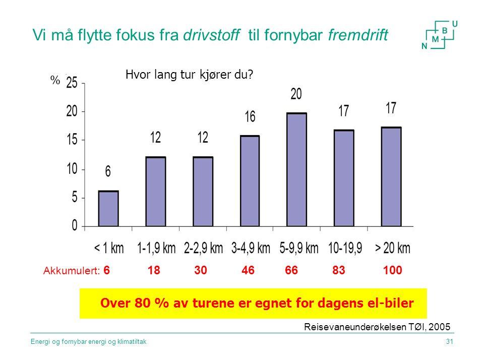 Vi må flytte fokus fra drivstoff til fornybar fremdrift Reisevaneunderøkelsen TØI, 2005 Over 80 % av turene er egnet for dagens el-biler % Hvor lang t