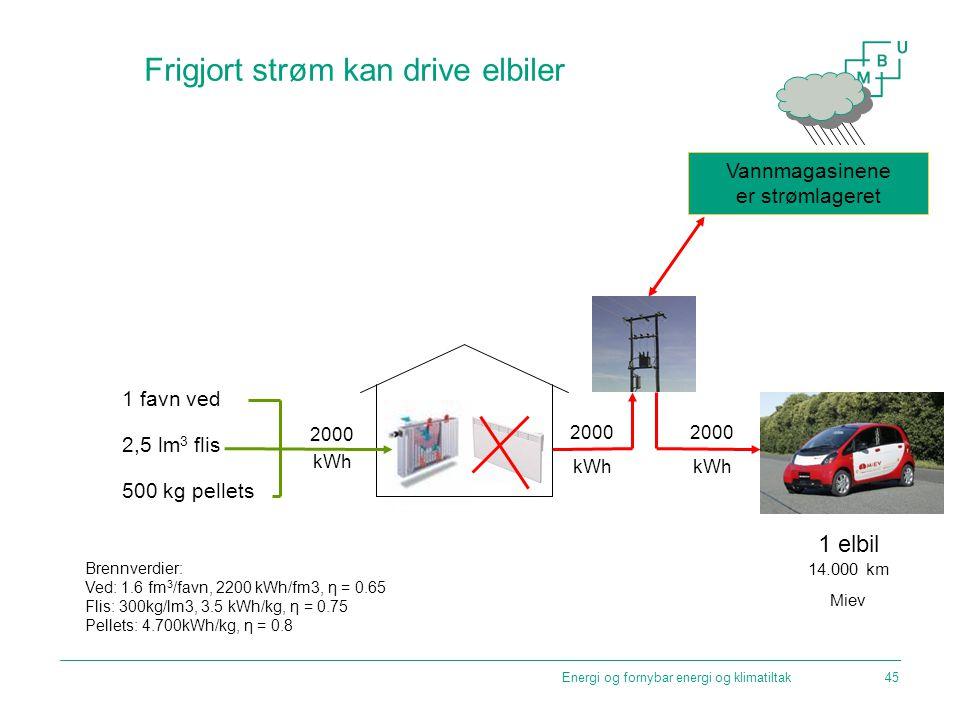 Energi og fornybar energi og klimatiltak Frigjort strøm kan drive elbiler Brennverdier: Ved: 1.6 fm 3 /favn, 2200 kWh/fm3, η = 0.65 Flis: 300kg/lm3, 3