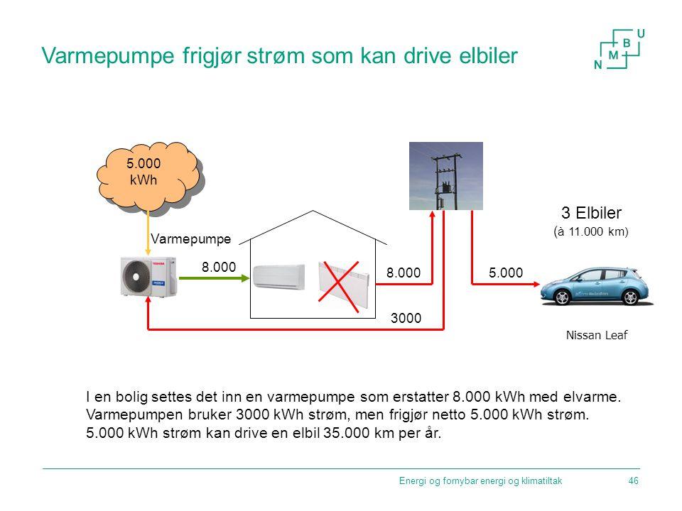 Energi og fornybar energi og klimatiltak Varmepumpe frigjør strøm som kan drive elbiler I en bolig settes det inn en varmepumpe som erstatter 8.000 kW