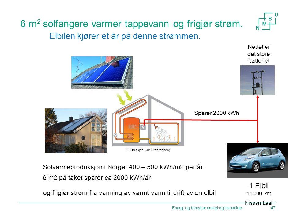 Energi og fornybar energi og klimatiltak 6 m 2 solfangere varmer tappevann og frigjør strøm. Sparer 2000 kWh Solvarmeproduksjon i Norge: 400 – 500 kWh
