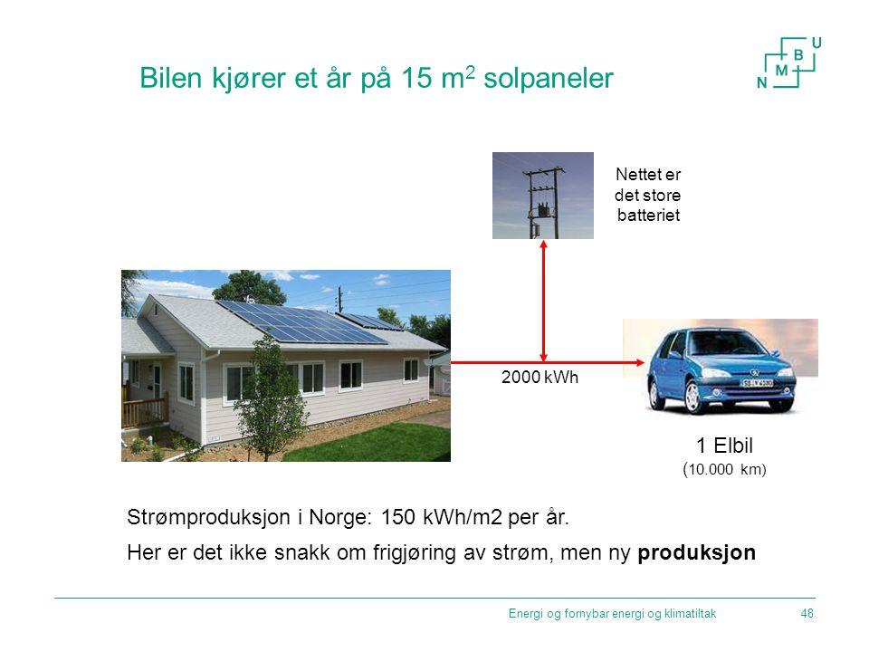 Energi og fornybar energi og klimatiltak Bilen kjører et år på 15 m 2 solpaneler 2000 kWh 1 Elbil ( 10.000 km) Strømproduksjon i Norge: 150 kWh/m2 per