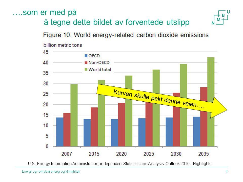 ….som er med på å tegne dette bildet av forventede utslipp Energi og fornybar energi og klimatiltak U.S. Energy Information Administration, independen