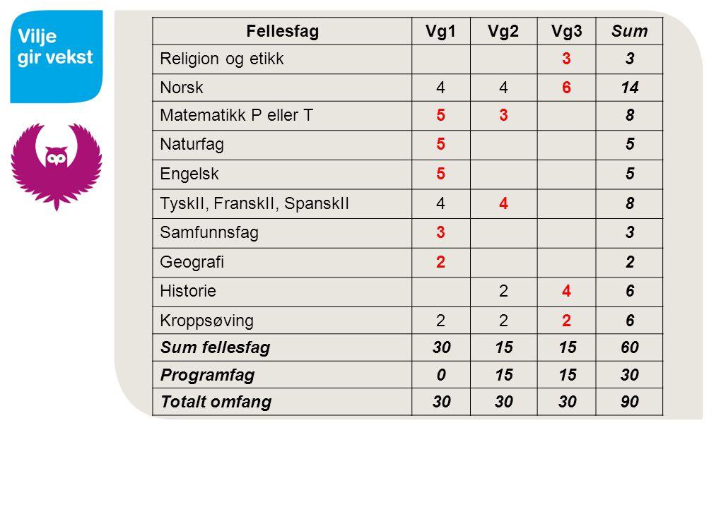 FellesfagVg1Vg2Vg3Sum Religion og etikk33 Norsk44614 Matematikk P eller T538 Naturfag55 Engelsk55 TyskII, FranskII, SpanskII448 Samfunnsfag33 Geografi
