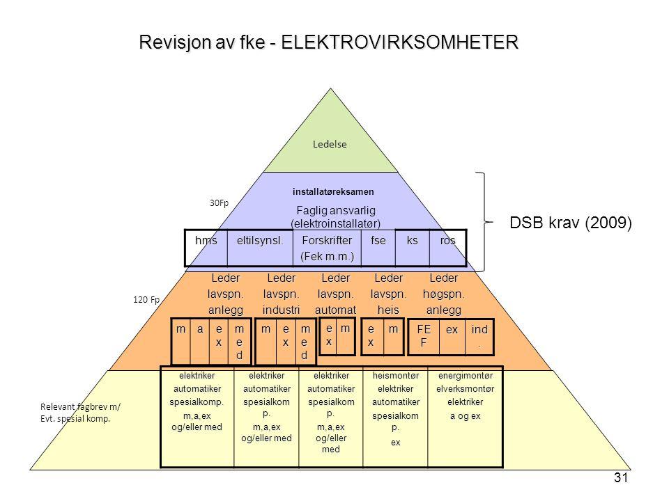 31 Revisjon av fke - ELEKTROVIRKSOMHETER Ledelse Faglig ansvarlig (elektroinstallatør) Lederlavspn.anleggLederlavspn.industriLederlavspn.automatLederlavspn.heisLederhøgspn.anlegg ma exexexex medmedmedmed m exexexex medmedmedmed exexexexm exexexexm FE F ex ind.