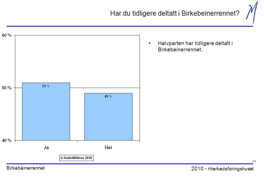 2010 - m arkedsføringshuset Birkebeinerrennet 14 Har du tidligere deltatt i Birkebeinerrennet? Halvparten har tidligere deltatt i Birkebeinerrennet.