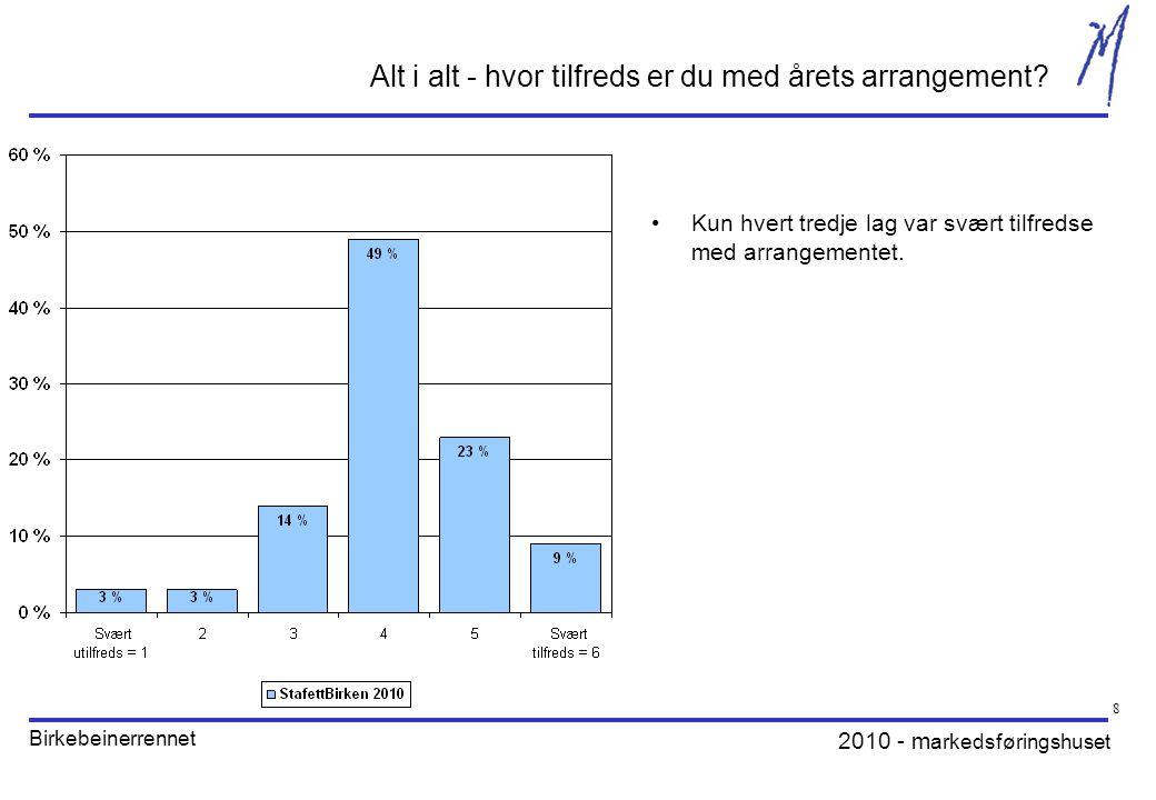 2010 - m arkedsføringshuset Birkebeinerrennet 9 Hvor tilfreds er du med følgende forhold i forbindelse med StafettBirken.