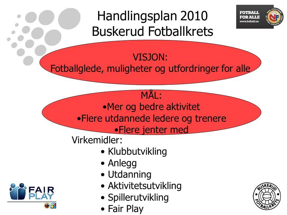Handlingsplan 2010 Buskerud Fotballkrets VISJON: Fotballglede, muligheter og utfordringer for alle MÅL: Mer og bedre aktivitet Flere utdannede ledere og trenere Flere jenter med Virkemidler: Klubbutvikling Anlegg Utdanning Aktivitetsutvikling Spillerutvikling Fair Play