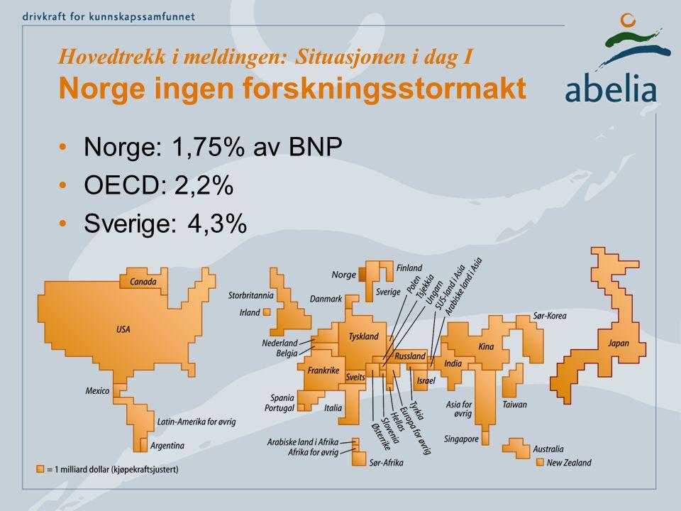 Hovedtrekk i meldingen: Situasjonen i dag I Norge ingen forskningsstormakt Norge: 1,75% av BNP OECD: 2,2% Sverige: 4,3%