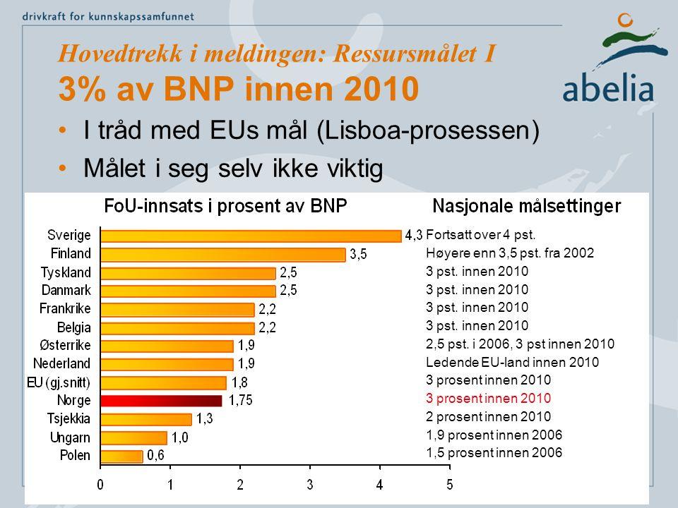 Hovedtrekk i meldingen: Ressursmålet I 3% av BNP innen 2010 I tråd med EUs mål (Lisboa-prosessen) Målet i seg selv ikke viktig Fortsatt over 4 pst.